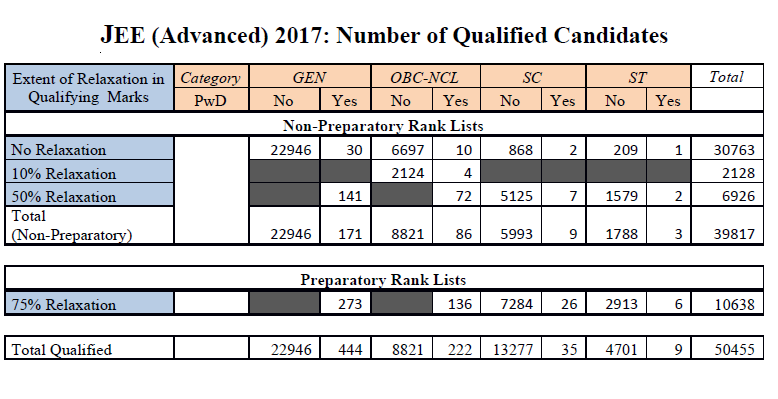 Qualified candidates in jee adv 2017