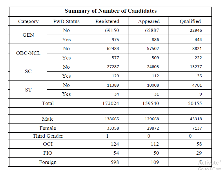 Summary of Number of Candidates JEE Advanced 17