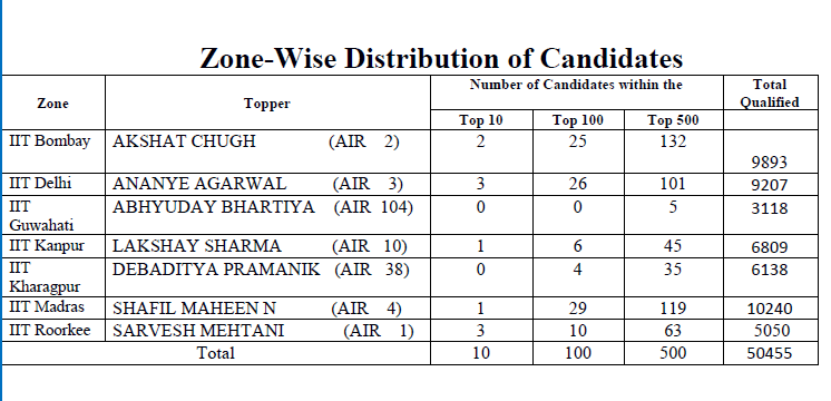 Zone wise destribution of JEE Adv candidates