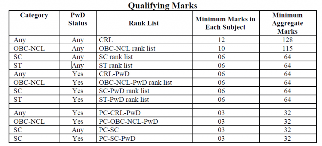 qualifying marks for JEE Advanced 2017