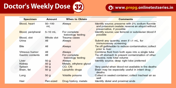 's Weekly Dose 32